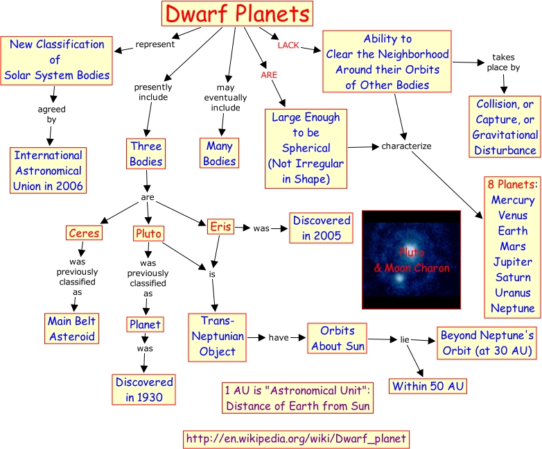 Map with Dwarf Planets of Solar System - Pics about space