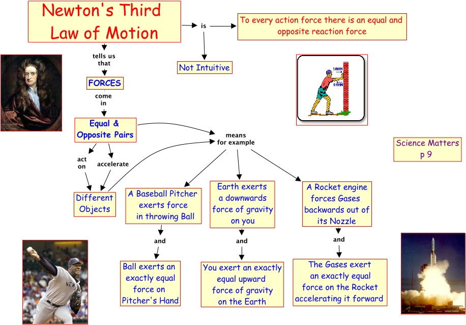 an analysis of the popular newtons law of motion Newton's first law of motion and galileo: although sir isaac newton is most commonly associated with the laws of motion, it was actually galileo who first came up with the idea of inertia this fact is discussed here.