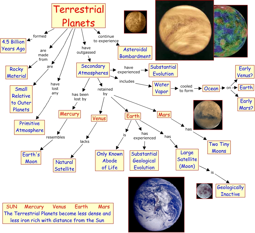 Water On Terrestrial Planets - Pics about space