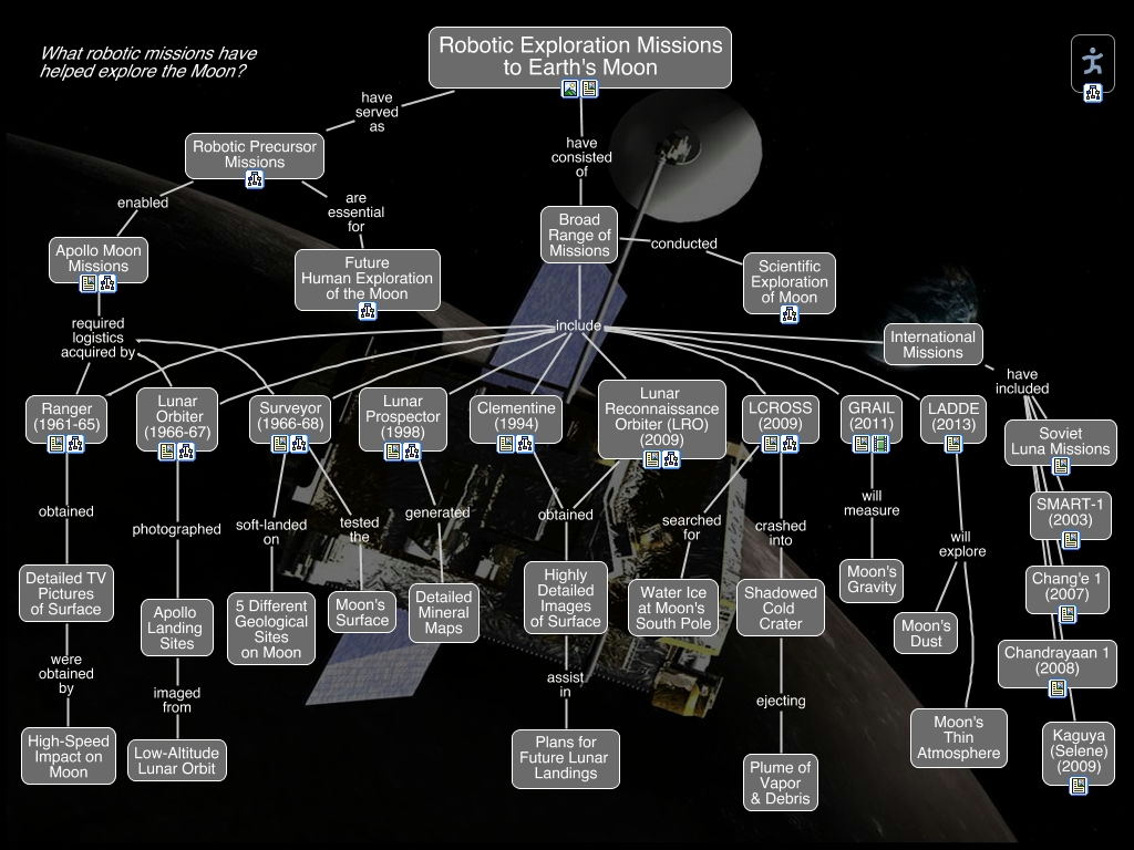 Moon Exploration Timeline - Pics about space
